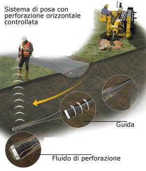 Perforazione orizzontale teleguidata